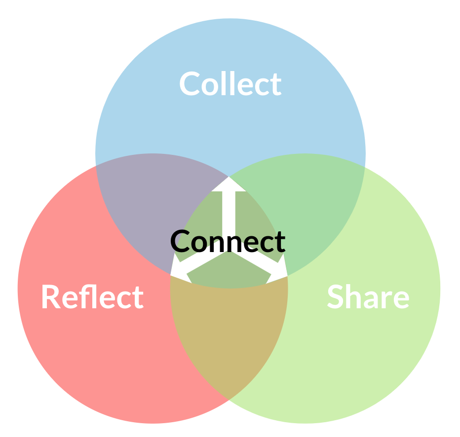 Venn diagram with three circles - collect, reflect, share, connected together in the center with connect.